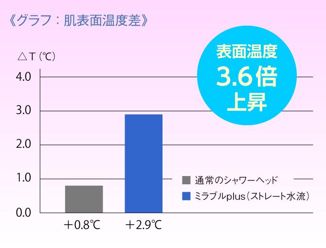ミラブル肌表面温度差